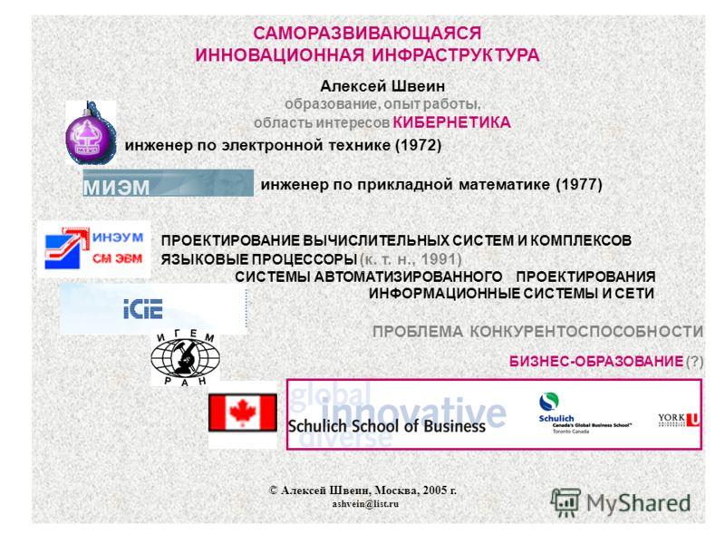 САМОРАЗВИВАЮЩАЯСЯ ИННОВАЦИОННАЯ ИНФРАСТРУКТУРА Алексей Швеин образование, опыт работы, область интересов КИБЕРНЕТИКА инженер по электронной технике (1972) инженер по прикладной математике (1977) ПРОЕКТИРОВАНИЕ ВЫЧИСЛИТЕЛЬНЫХ СИСТЕМ И КОМПЛЕКСОВ ЯЗЫКО