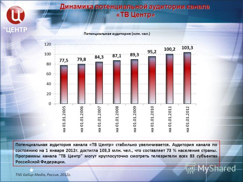 Динамика потенциальной аудитории канала «ТВ Центр» Потенциальная аудитория канала «ТВ Центр» стабильно увеличивается. Аудитория канала по состоянию на 1 января 2012г. достигла 103,3 млн. чел., что составляет 73 % населения страны. Программы канала