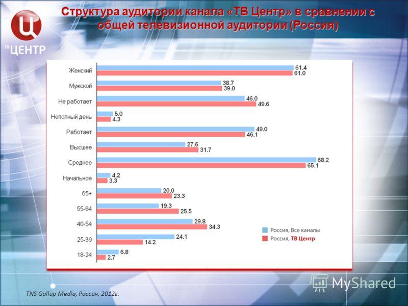 Структура аудитории канала «ТВ Центр» в сравнении с общей телевизионной аудитории (Россия) TNS Gallup Media, Россия, 2012г.