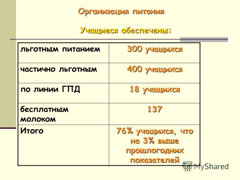 Учащиеся обеспечены: Организация питания льготным питанием 300 учащихся частично льготным 400 учащихся по линии ГПД 18 учащихся бесплатным молоком137 Итого 76% учащихся, что на 3% выше прошлогодних показателей