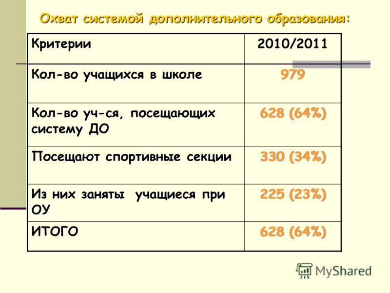 Охват системой дополнительного образования: Критерии2010/2011 Кол-во учащихся в школе 979 Кол-во уч-ся, посещающих систему ДО 628 (64%)628 (64%) Посещают спортивные секции 330 (34%)330 (34%) Из них заняты учащиеся при ОУ 225 (23%)225 (23%) ИТОГО628 (