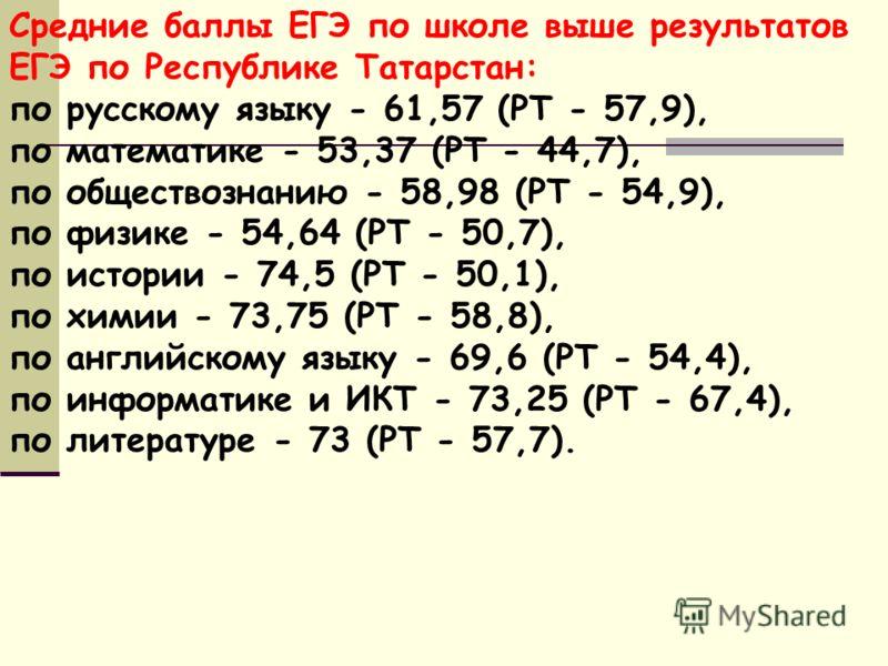 Средние баллы ЕГЭ по школе выше результатов ЕГЭ по Республике Татарстан: по русскому языку - 61,57 (РТ - 57,9), по математике - 53,37 (РТ - 44,7), по обществознанию - 58,98 (РТ - 54,9), по физике - 54,64 (РТ - 50,7), по истории - 74,5 (РТ - 50,1), по
