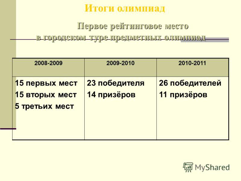 Итоги олимпиад 2008-20092009-20102010-2011 15 первых мест 15 вторых мест 5 третьих мест 23 победителя 14 призёров 26 победителей 11 призёров Первое рейтинговое место в городском туре предметных олимпиад