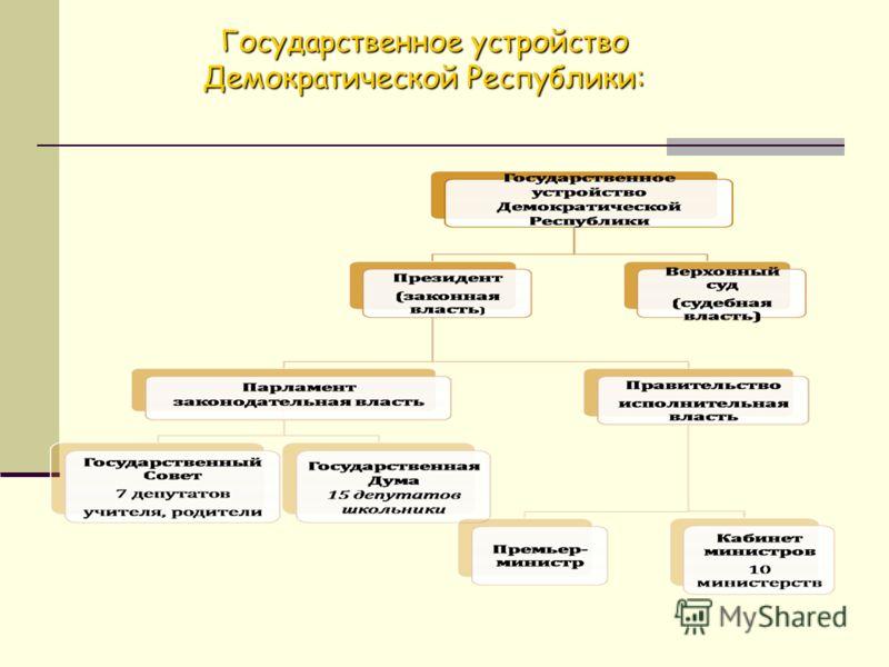 Государственное устройство Демократической Республики: