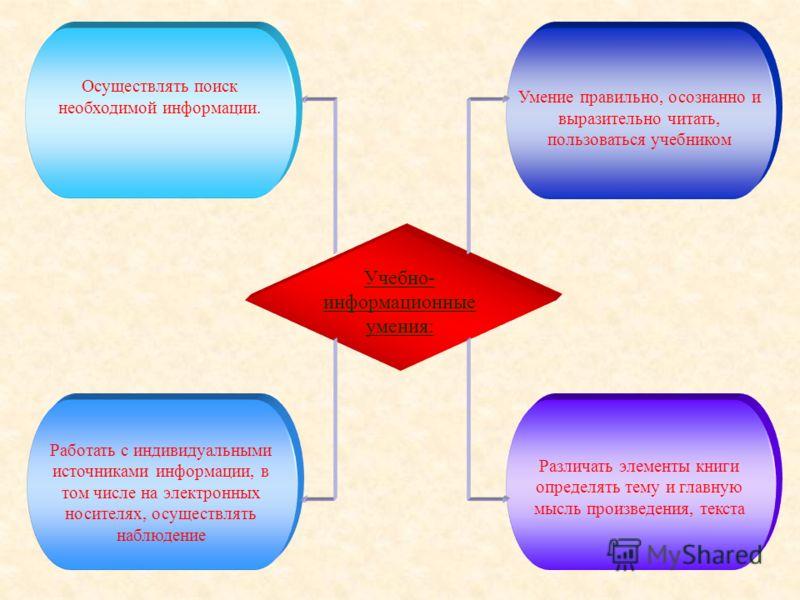 Учебно- информационные умения: Осуществлять поиск необходимой информации. Умение правильно, осознанно и выразительно читать, пользоваться учебником Работать с индивидуальными источниками информации, в том числе на электронных носителях, осуществлять