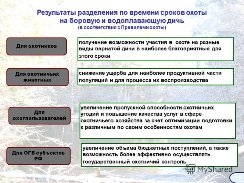 14 Результаты разделения по времени сроков охоты на боровую и водоплавающую дичь Результаты разделения по времени сроков охоты на боровую и водоплавающую дичь (в соответствии с Правилами охоты) (в соответствии с Правилами охоты) Для охотников Для охо