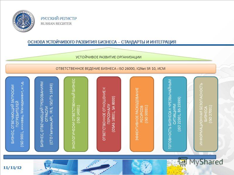11/11/12 БИЗНЕС, ОТВЕЧАЮЩИЙ ЗАПРОСАМ ПОТРЕБИТЕЛЕЙ ( ISO 9001, инновац. Менеджмент, и т.д. ЭКОЛОГИЧЕСКИ ОТВЕТСТВЕННЫЙ БИЗНЕС ( ISO 14001) ОТВЕТСТВЕННОЕ ОТНОШЕНИЕ К ПЕРСОНАЛУ ( OSAS 18001, SA 8000) ЭФФЕКТИВНОЕ РАСХОДОВАНИЕ РЕСУРСОВ (ISO 50001) ГОТОВНОС