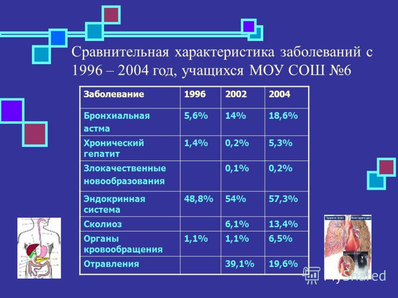 Преобладающие заболевания, у детей обучающиеся в МОУ СОШ 6 1.Заболевания эндокринной системы-48,8% 2.Заболевания желудочно- кишечного тракта-14,2% 3.Заболевания ЦНС, ВСД, НЦД-10% 4.Нарушение осанки и плоскостопия-51%