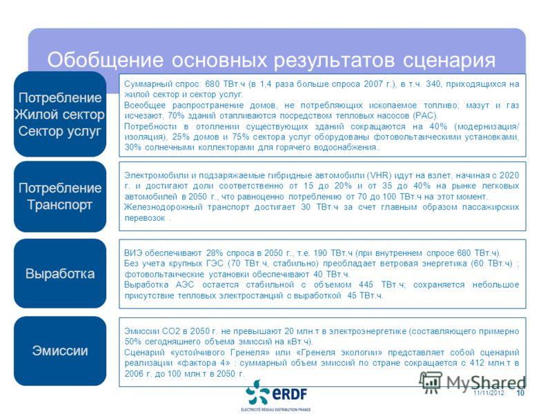 11/11/2012 10 Обобщение основных результатов сценария Выработка Потребление Жилой сектор Сектор услуг Эмиссии Потребление Транспорт ВИЭ обеспечивают 28% спроса в 2050 г., т.е. 190 ТВт.ч (при внутреннем спросе 680 ТВт.ч). Без учета крупных ГЭС (70 ТВт