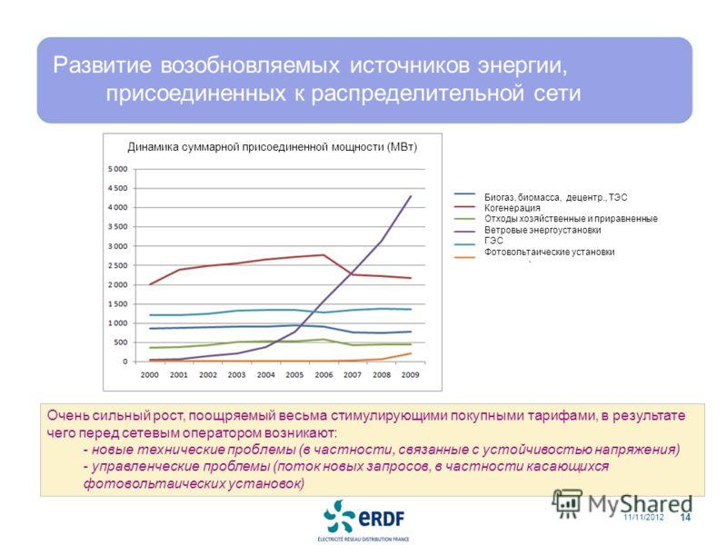 Развитие возобновляемых источников энергии, присоединенных к распределительной сети 11/11/2012 14 Очень сильный рост, поощряемый весьма стимулирующими покупными тарифами, в результате чего перед сетевым оператором возникают: - новые технические пробл
