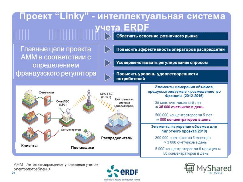 11/11/201220 Проект Linky - интеллектуальная система учета ERDF Элементы измерения объемов, предусматриваемые к размещению во Франции (2012-2016) 35 млн. счетчиков за 5 лет 35 000 счетчиков в день 500 000 концентраторов за 5 лет 500 концентраторов в
