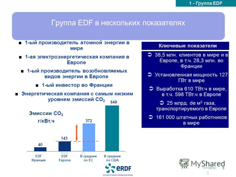Группа EDF в нескольких показателях 1-ый производитель атомной энергии в мире 1-ая электроэнергетическая компания в Европе 1-ый производитель возобновляемых видов энергии в Европе 1-ый инвестор во Франции Энергетическая компания с самым низким уровне