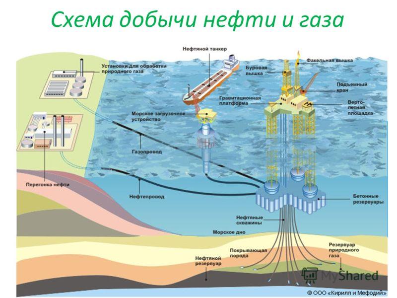 Схема добычи нефти и газа