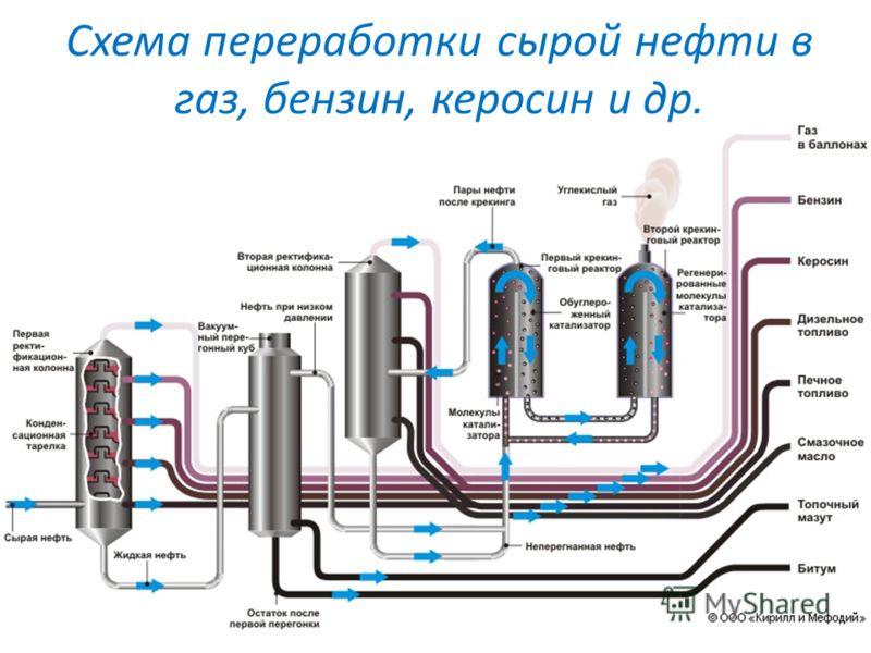 Схема переработки сырой нефти в газ, бензин, керосин и др.