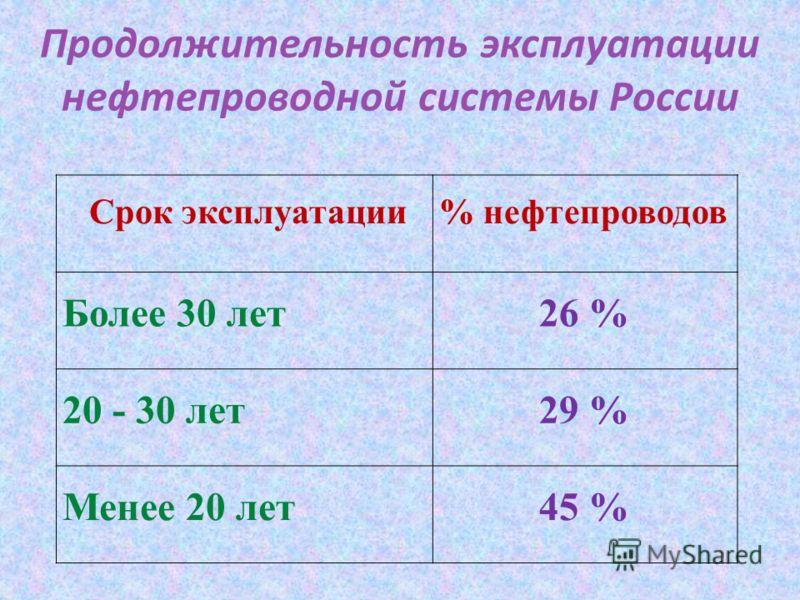 Продолжительность эксплуатации нефтепроводной системы России Срок эксплуатации% нефтепроводов Более 30 лет 26 % 20 - 30 лет 29 % Менее 20 лет 45 %