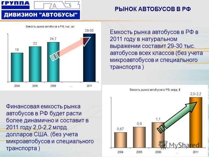 Емкость рынка автобусов в РФ в 2011 году в натуральном выражении составит 29-30 тыс. автобусов всех классов (без учета микроавтобусов и специального транспорта ) Финансовая емкость рынка автобусов в РФ будет расти более динамично и составит в 2011 го