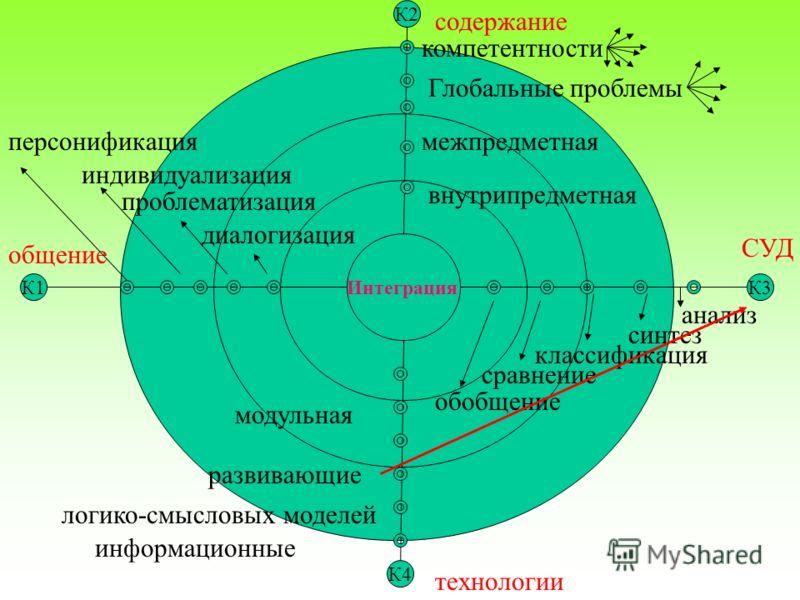 К2 Интеграция К1К3 К4 содержание технологии общение СУД компетентности Глобальные проблемы межпредметная внутрипредметная анализ синтез классификация сравнение обобщение информационные логико-смысловых моделей развивающие модульная диалогизация пробл