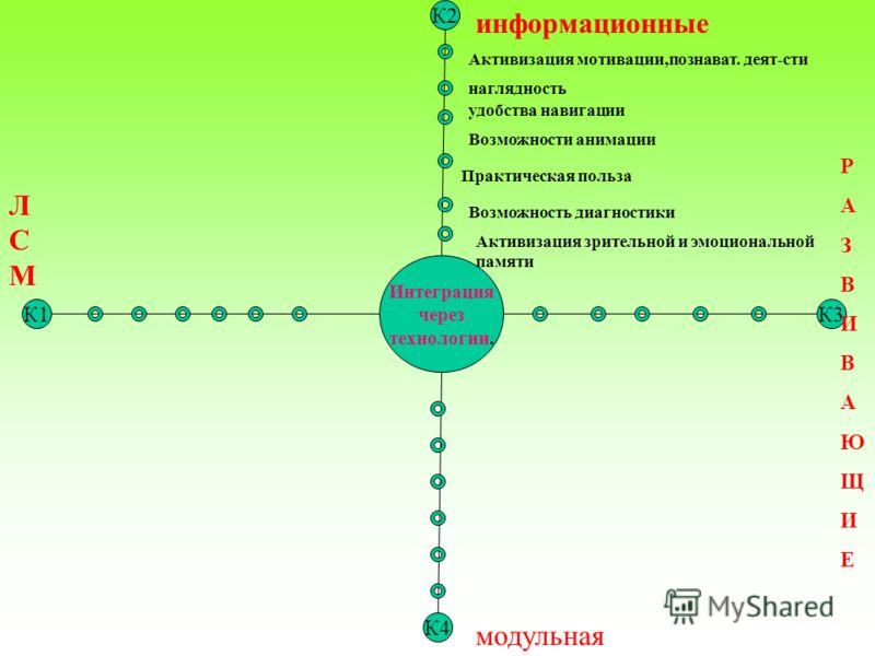 К2 Интеграция через технологии. К1К3 К4 информационные модульная ЛСМЛСМ РАЗВИВАЮЩИЕРАЗВИВАЮЩИЕ Активизация мотивации,познават. деят-сти наглядность удобства навигации Возможности анимации Практическая польза Возможность диагностики Активизация зрител