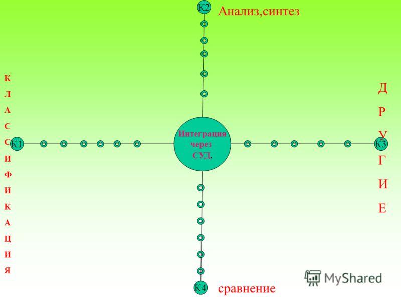 К2 Интеграция через СУД. К1К3 К4 Анализ,синтез сравнение КЛАССИФИКАЦИЯКЛАССИФИКАЦИЯ ДРУГИЕДРУГИЕ
