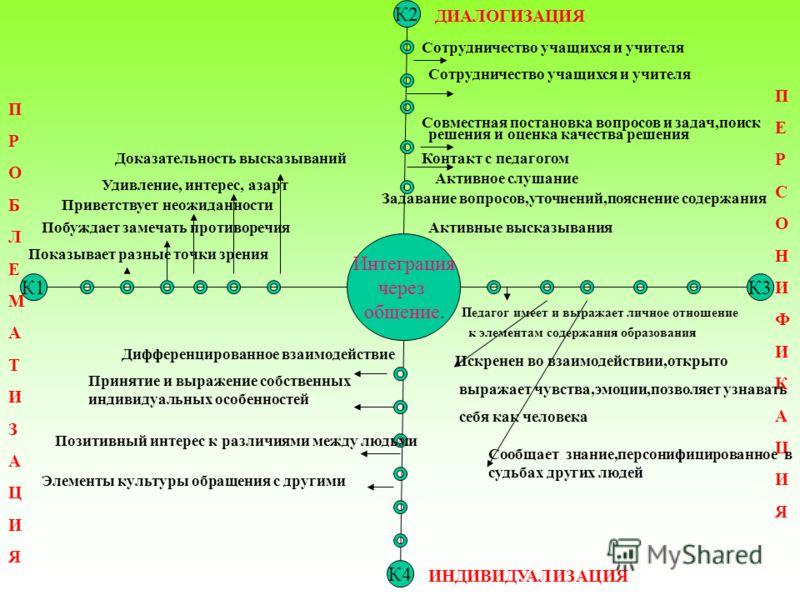 К2 Интеграция через общение. К1К3 К4 ПРОБЛЕМАТИЗАЦИЯПРОБЛЕМАТИЗАЦИЯ ПЕРСОНИФИКАЦИЯПЕРСОНИФИКАЦИЯ ДИАЛОГИЗАЦИЯ ИНДИВИДУАЛИЗАЦИЯ Сотрудничество учащихся и учителя Совместная постановка вопросов и задач,поиск решения и оценка качества решения Контакт с