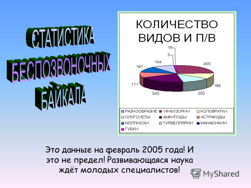 Это данные на февраль 2005 года! И это не предел! Развивающаяся наука ждёт молодых специалистов!