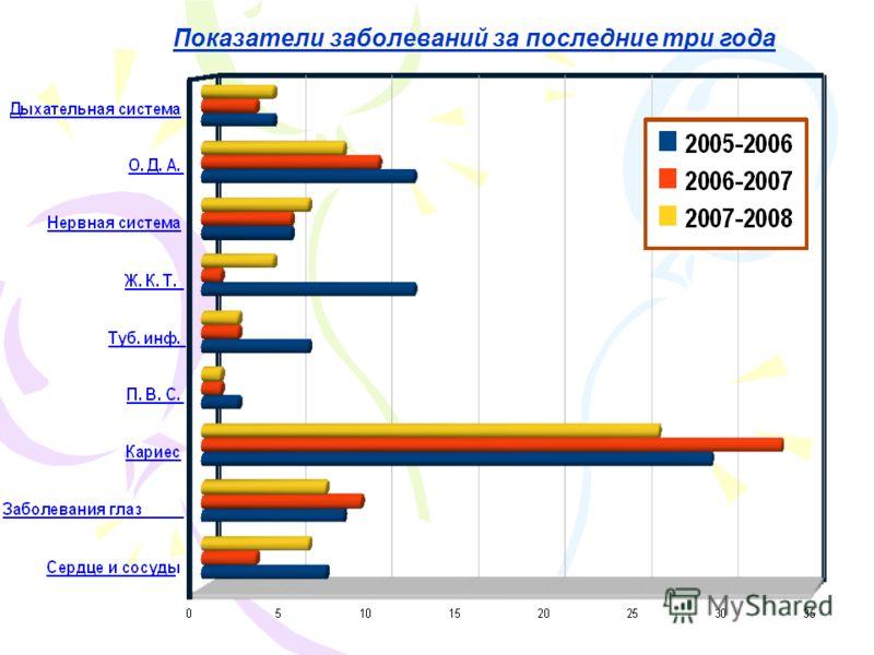 Показатели заболеваний за последние три года