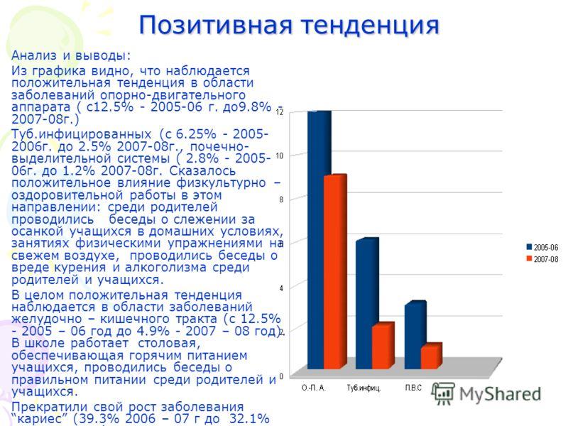Позитивная тенденция Позитивная тенденция Анализ и выводы: Из графика видно, что наблюдается положительная тенденция в области заболеваний опорно-двигательного аппарата ( с12.5% - 2005-06 г. до9.8% - 2007-08г.) Туб.инфицированных (с 6.25% - 2005- 200