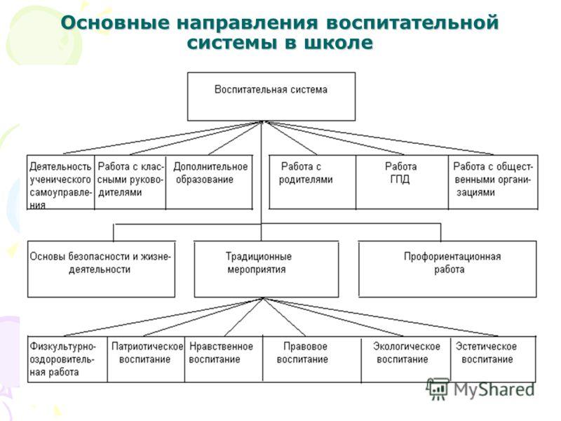 Основные направления воспитательной системы в школе