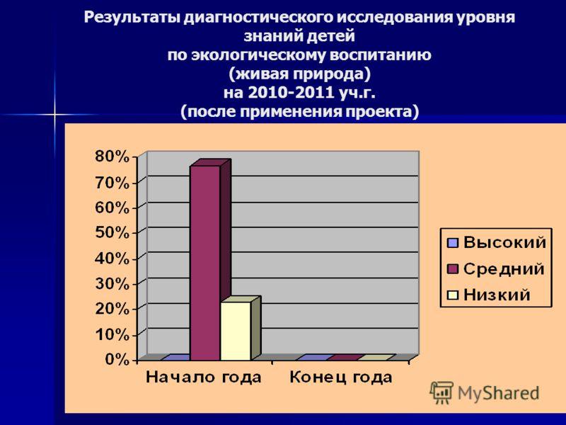 Результаты диагностического исследования уровня знаний детей по экологическому воспитанию (живая природа) на 2010-2011 уч.г. (после применения проекта)