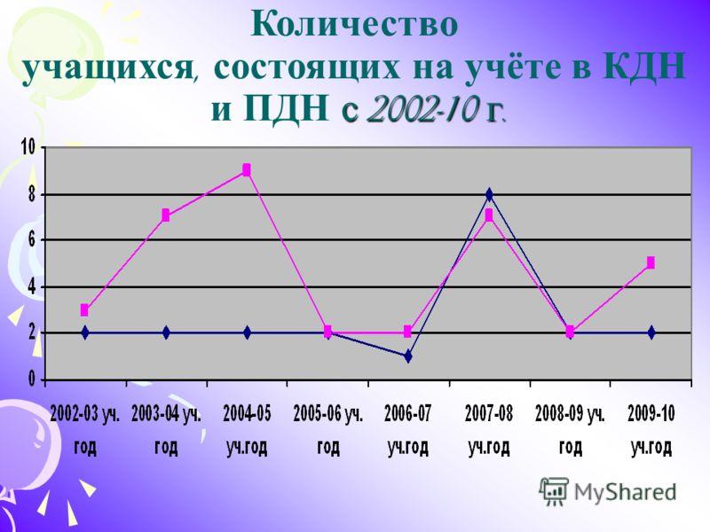 Количество учащихся, состоящих на учёте в КДН с 2002-10 г. и ПДН с 2002-10 г.