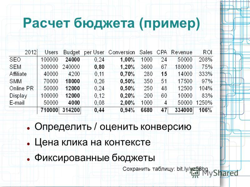 Расчет бюджета (пример) Определить / оценить конверсию Цена клика на контексте Фиксированные бюджеты Сохранить таблицу: bit.ly/vz58hg