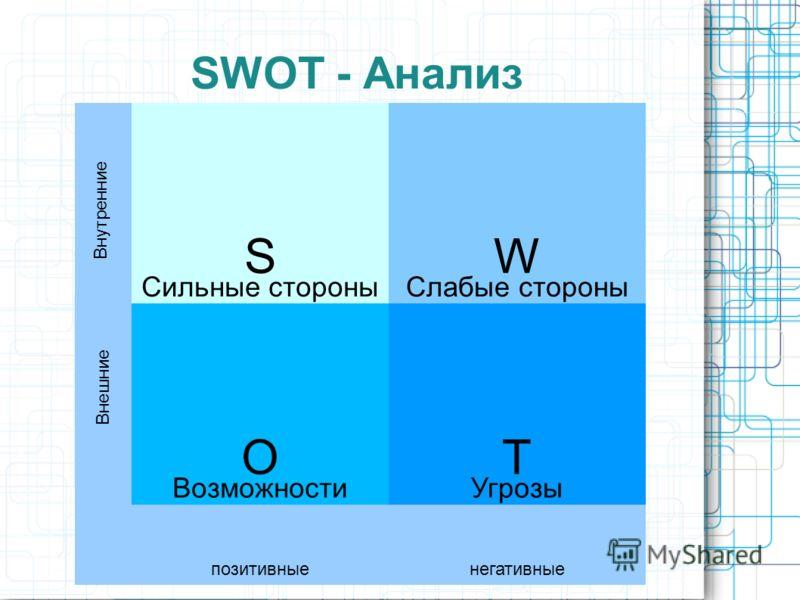 SWОT - Анализ => Конкурентные преимущества => Критические факторы успеха S Сильные стороны W Слабые стороны O Возможности T Угрозы позитивныенегативные Внутренние Внешние