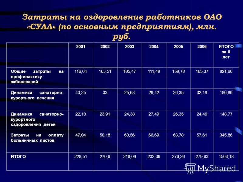 Затраты на оздоровление работников ОАО «СУАЛ» (по основным предприятиям), млн. руб. 200120022003200420052006ИТОГО за 6 лет Общие затраты на профилактику заболеваний 116,04163,51105,47111,49159,78165,37821,66 Динамика санаторно- курортного лечения 43,