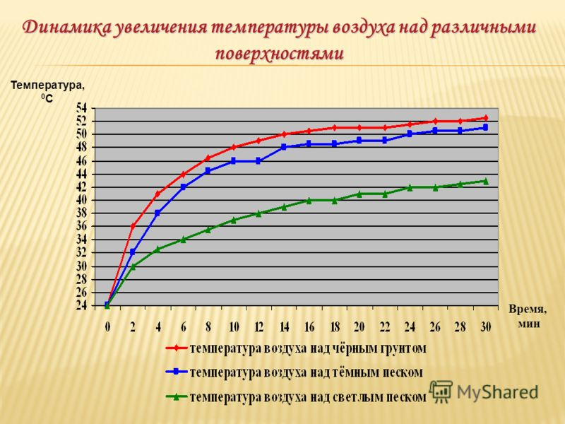 Динамика увеличения температуры воздуха над различными поверхностями Время, мин Температура, 0 С