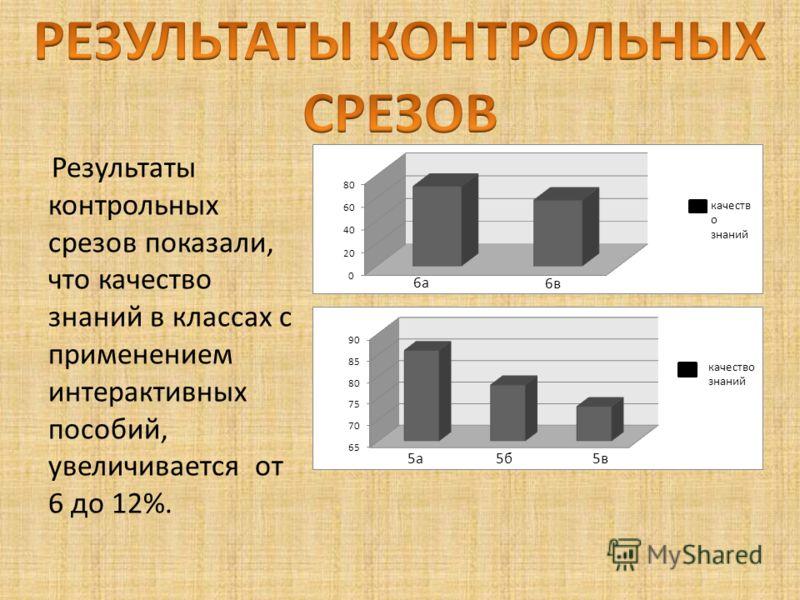 Результаты контрольных срезов показали, что качество знаний в классах с применением интерактивных пособий, увеличивается от 6 до 12%.