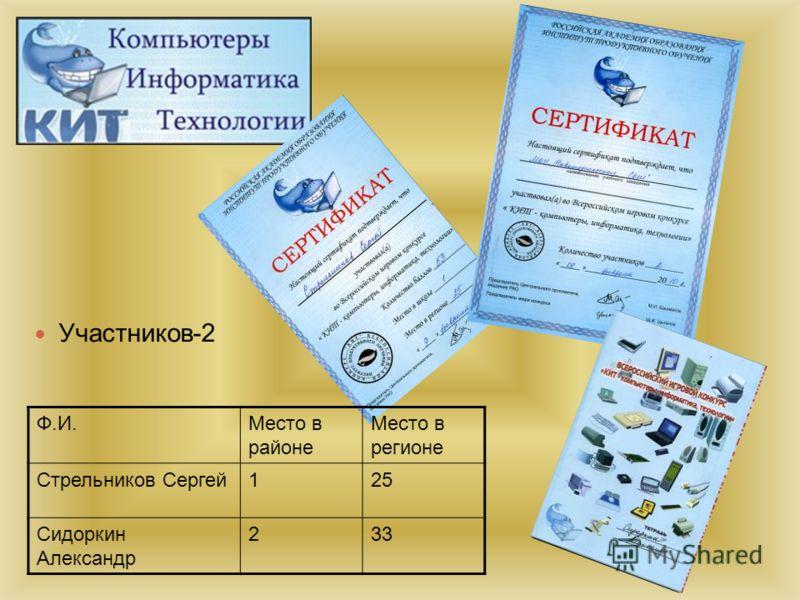 Участников-2 Ф.И.Место в районе Место в регионе Стрельников Сергей125 Сидоркин Александр 233