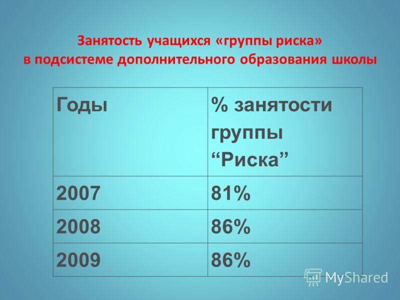 Годы % занятости группы Риска 200781% 200886% 200986% Занятость учащихся «группы риска» в подсистеме дополнительного образования школы