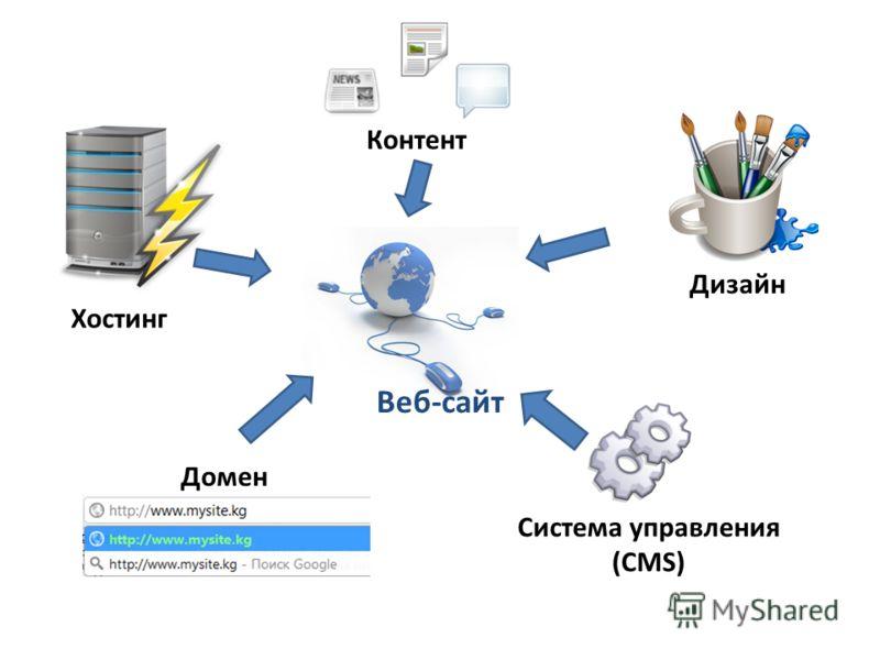 Веб-сайт Контент Домен Дизайн Хостинг Система управления (CMS)