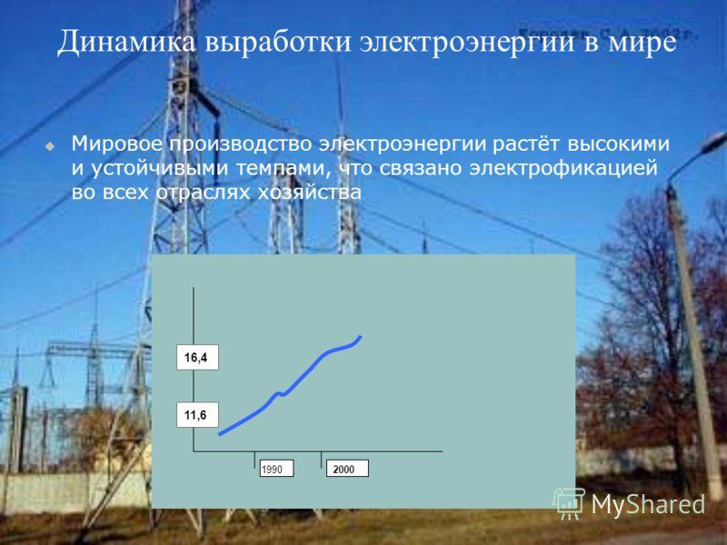 Динамика выработки электроэнергии в мире Мировое производство электроэнергии растёт высокими и устойчивыми темпами, что связано электрофикацией во всех отраслях хозяйства 1990 2000 11,6 16,4