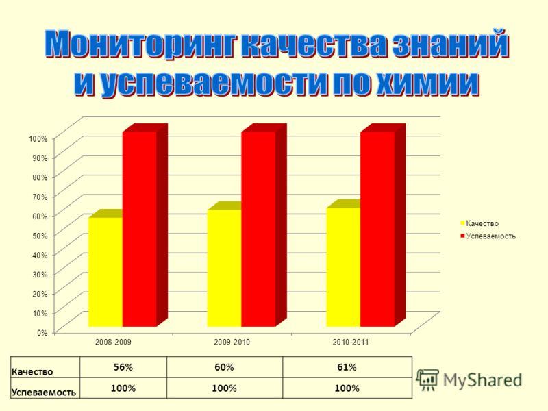 Качество 56%60%61% Успеваемость 100%