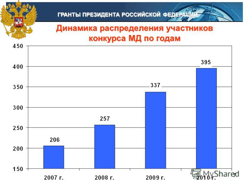 77 Динамика распределения участников конкурса МД по годам