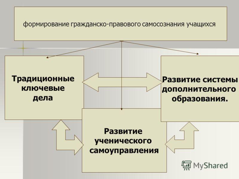 формирование гражданско-правового самосознания учащихся Традиционные ключевые дела Развитие ученического самоуправления Развитие системы дополнительного образования.