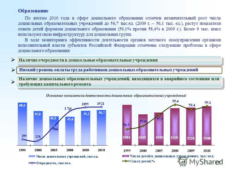 17 Образование По итогам 2010 года в сфере дошкольного образования отмечен незначительный рост числа дошкольных образовательных учреждений до 56,7 тыс.ед. (2009 г. – 56,1 тыс. ед.), растут показатели охвата детей формами дошкольного образования (59,1