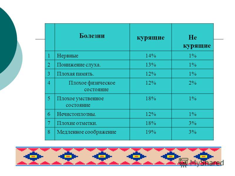 Болезни курящиеНе курящие 1Нервные14%1% 2Понижение слуха.13%1% 3Плохая память.12%1% 4Плохое физическое состояние 12%2% 5Плохое умственное состояние 18%1% 6Нечистоплотны.12%1% 7Плохие отметки.18%3% 8Медленное соображение19%3%