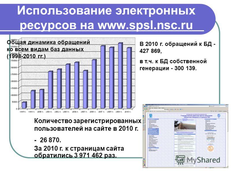 Использование электронных ресурсов на www.spsl.nsc.ru В 2010 г. обращений к БД - 427 869, в т.ч. к БД собственной генерации - 300 139. Количество зарегистрированных пользователей на сайте в 2010 г. - 26 870. За 2010 г. к страницам сайта обратились 3