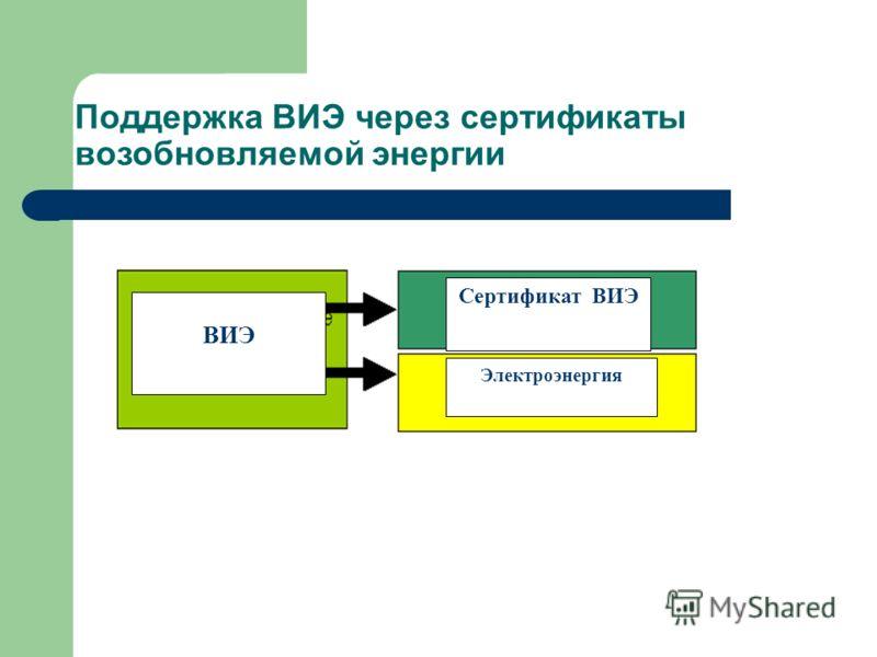 Поддержка ВИЭ через сертификаты возобновляемой энергии Электроэнергия Сертификат ВИЭ ВИЭ