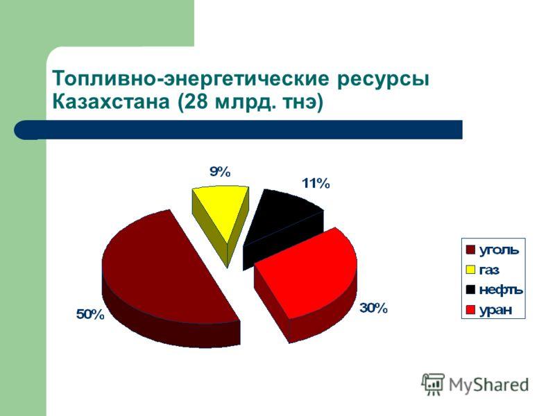 Топливно-энергетические ресурсы Казахстана (28 млрд. тнэ)