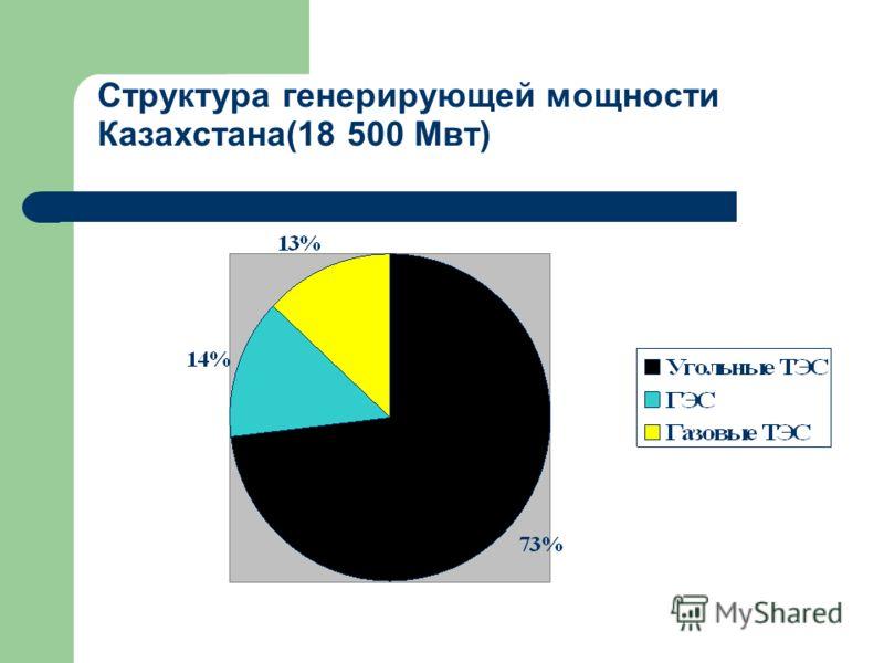 Структура генерирующей мощности Казахстана(18 500 Мвт)