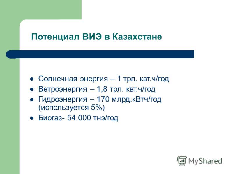 Потенциал ВИЭ в Казахстане Солнечная энергия – 1 трл. квт.ч/год Ветроэнергия – 1,8 трл. квт.ч/год Гидроэнергия – 170 млрд.кВтч/год (используется 5%) Биогаз- 54 000 тнэ/год