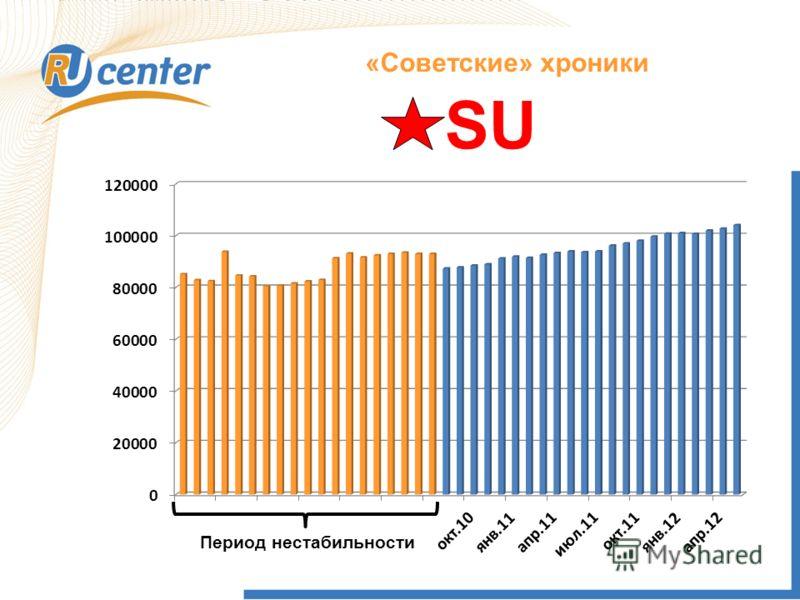 Как работает домен TEL? «Советские» хроники Период нестабильности SU
